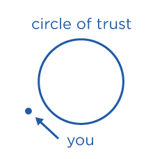 funmobility-mobile-circle-of-trust-300